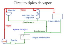 GRÁFICO PARA DIMENSIONAR TUBERÍAS DE VAPOR