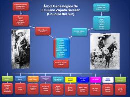 Árbol Genealógico de Emiliano Zapata