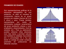 Pirámides de Edades
