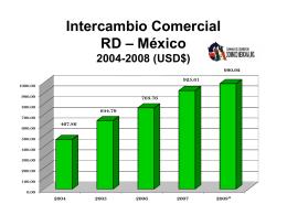 Intercambio Comercial RD – México 2004-2008 (USD$)