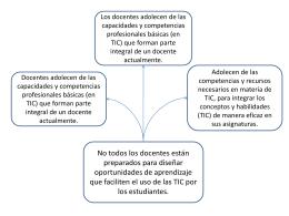 Presentación para ensayo 2 - fatla-tg-2010