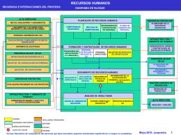 RH - Sistema Eléctronico de Control de Documentos