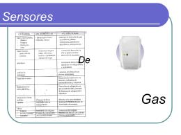 Sensores de Gas