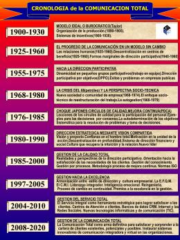 cronologia-comunicacion