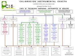 Presentación de PowerPoint - Calibración Instrumental Exacta