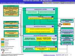 gestión de cartera de proyectos
