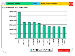 Las ciudades más habitadas