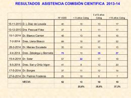RESULTADOS ASISTENCIA COMISIÓN CIENTIFICA 2010-11