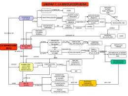 Revolución Rusa - Mapa conceptual - 1C-Bach