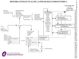 Historia Intelectual