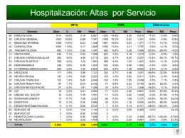 Análisis de GRD Primer Semestre del 2003 Clínica V. San Sebastián