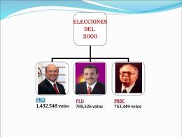 Hipólito mejìa presidente (2000)