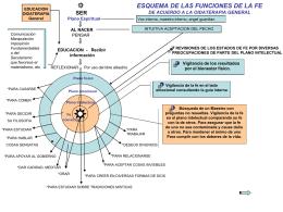 ESQUEMA DE LAS FUNCIONES DE LA FE1082