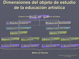 Dimensión del objeto de estudio de la educación artística