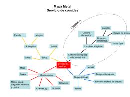 Mapa mental - Servicio de comidas (Omar
