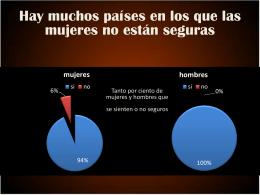 Diapositiva 1 - mujeresenelmundo