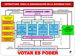 organizacion_sociedad - Historias y Política