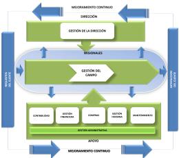 1. Mapa de procesos y organigrama