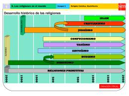 Desarrollo histórico de las religiones