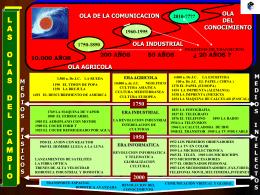 olas_progreso - Actualidad Empresa