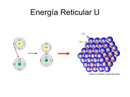 Energía Reticular U