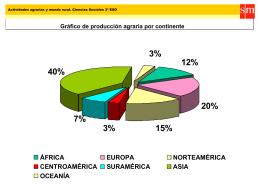 Gráfico de producción agraria por continente