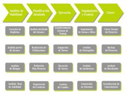 Cinco fases en los proyectos tecnologicos - DCFR001-V2