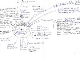 Diagramas Funciones de la FE, OIDA