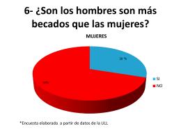 6- ¿Son los hombres son más becados que las mujeres?
