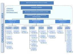 Organigrama MFA - Familia Albertiana