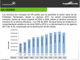 Situación Financiera Empresas oficiales productores de Licores