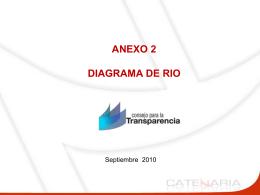 Diagrama de Río