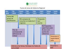 Regional Governance Task Force