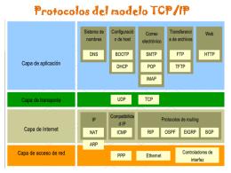 Protocolos de la capa de aplicación - computacion