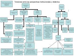 Tensiones entre las perspectivas institucionales y