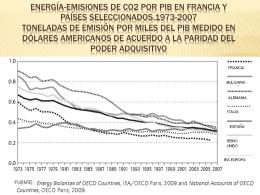 Energía-emisiones de CO2 por PIB en Francia y