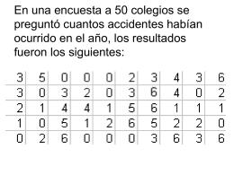 En una encuesta a 50 colegios se preguntó cuantos