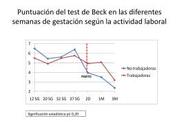 Puntuación del test de Beck en las diferentes