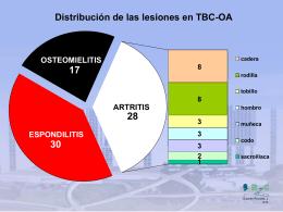 Distribución de las lesiones TBC-OA.