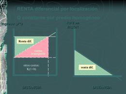 Renta diferencial localización trigo (H0)