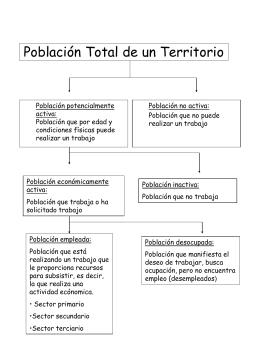 Población Total de un Territorio