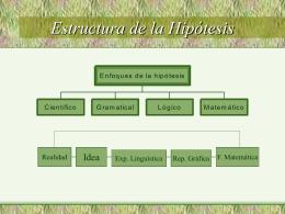 Estructura de la Hipótesis