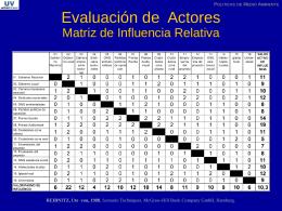 Evaluación de Actores Matriz de Influencia