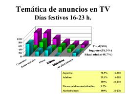 Temática de anuncios en TV Días festivos 16