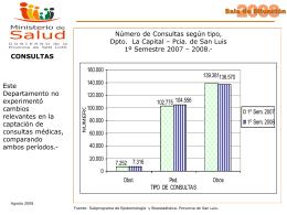 Coberturas de Vacunación. Provincia de San Luis.