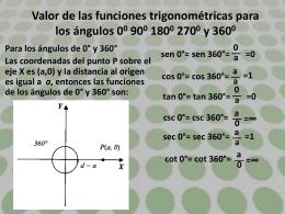Valor de las funciones trigonométricas para los