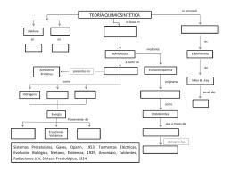TEORÍA QUIMIOSINTÉTICA - churchillcollegebiblio