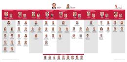 Organigrama 2015-2019 - Junta de Castilla y León