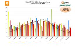 I.E.S. INFANTA ELENA (Galapagar, Madrid) energía producida (kWh)