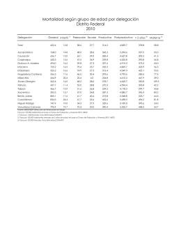 2010 Distrito Federal Mortalidad según grupo de edad por delegación